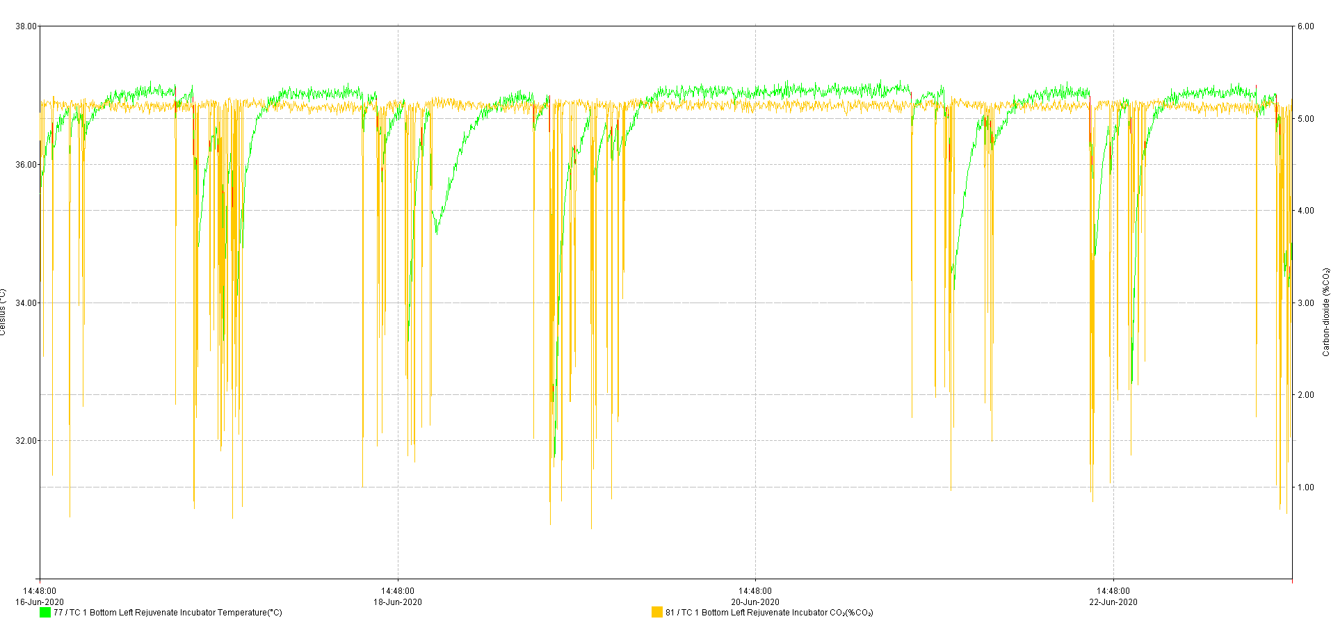 CO2 O2 Graph Overlaid Incubator Stability Data