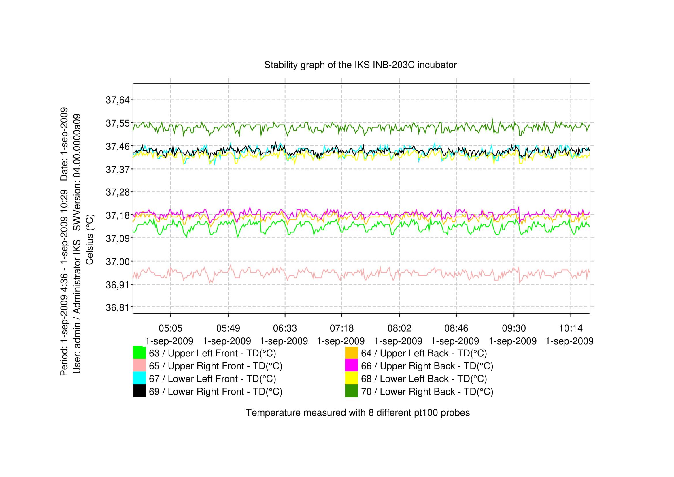 Temperature_stability_graph